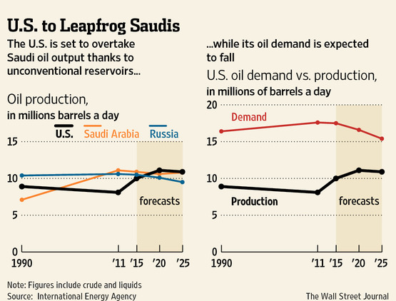 OilProduction