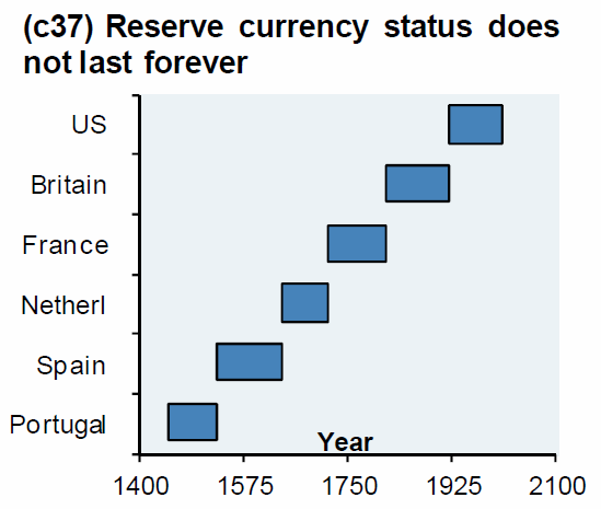 ReserveCurrency.png